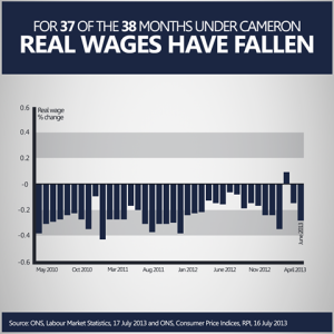 under the first 37 of 38 months under Camerson real Wages have fallen