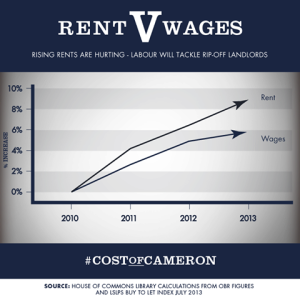 Since 2010, the rise in wages has been outstripped by the rise in rent